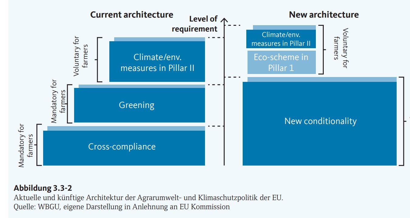 aktuelle und künftige Architektur der GAP der EU